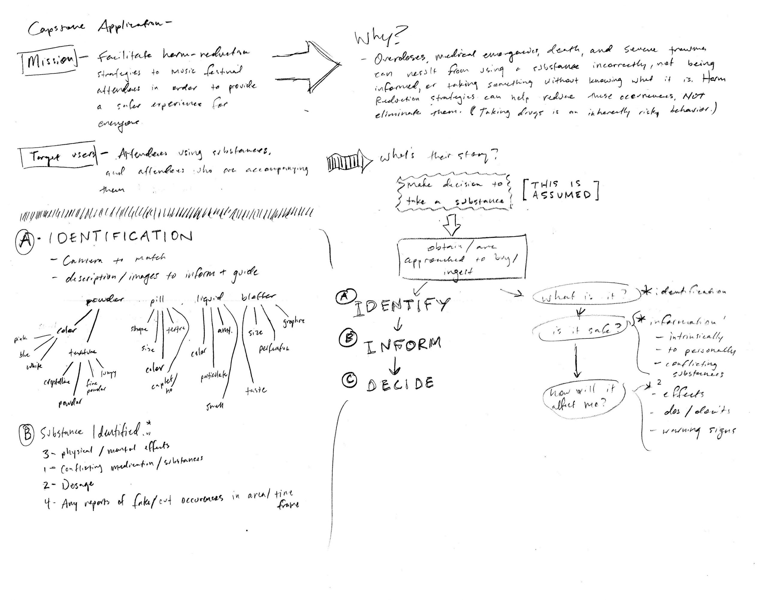 i-1.d-Process-Sketches