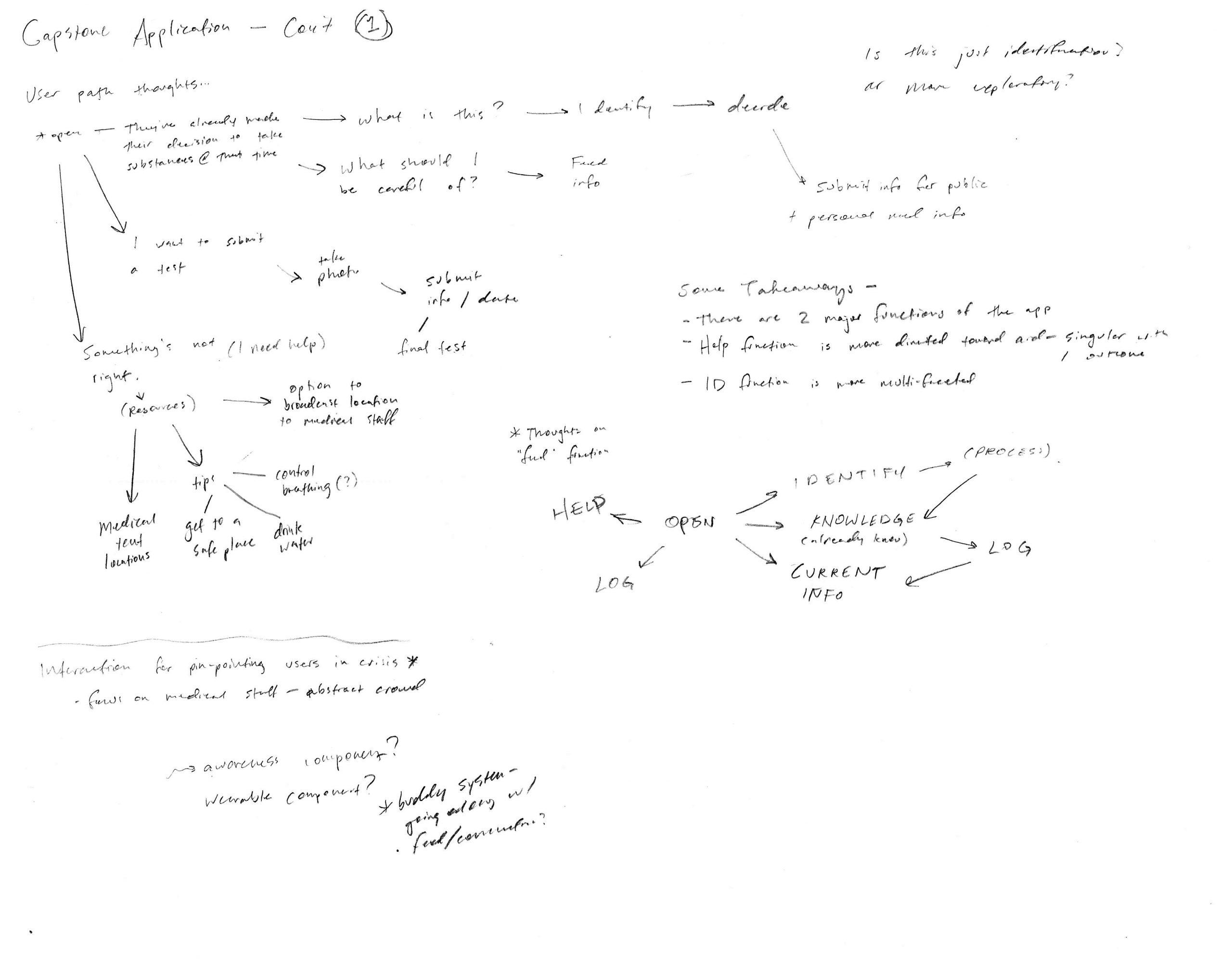 i-3.d-Process-Sketches