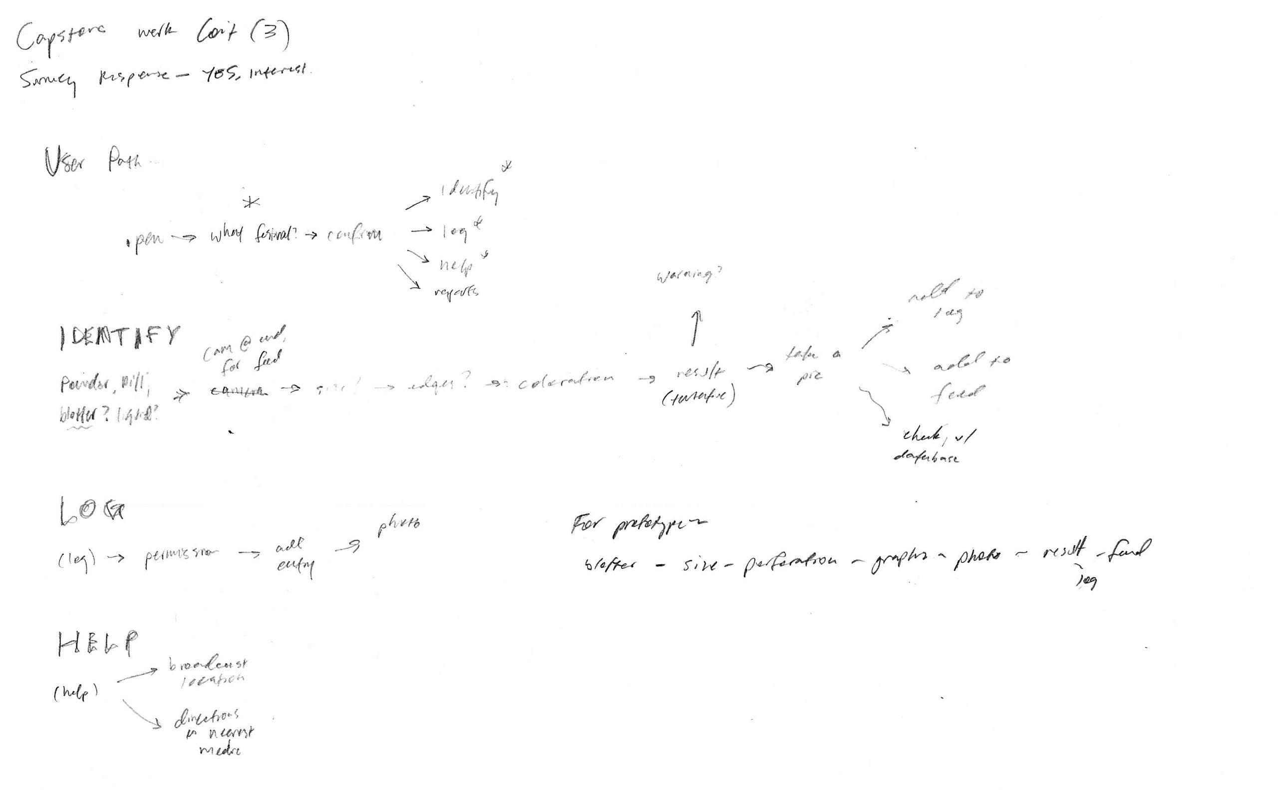 i-5.d-Process-Sketches